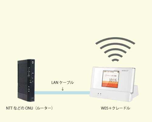 クレードルの機能①固定回線をWi-Fi化させる