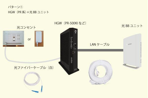 パターン①HGW(PR系)+光BBユニット