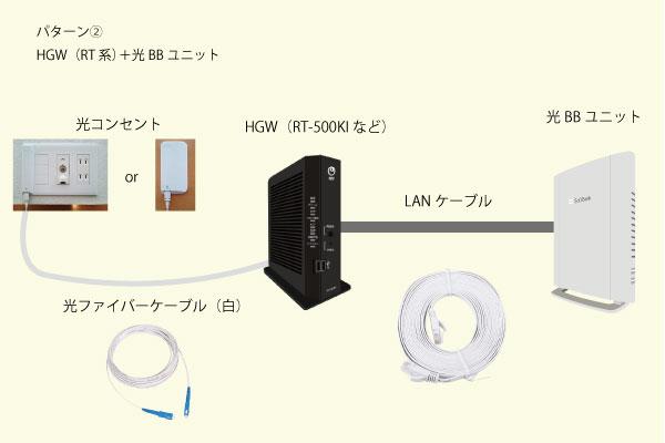 パターン②HGW(RT系)+光BBユニット