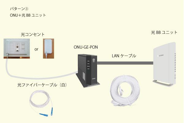 パターン③ONU+光BBユニット