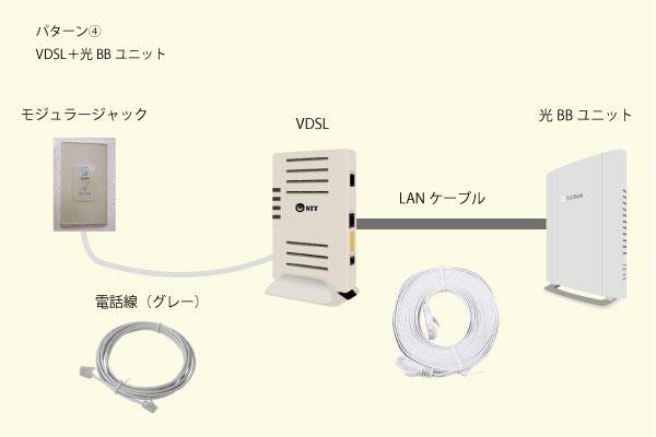 パターン④VDSL+光BBユニット