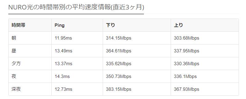 NURO光の平均速度