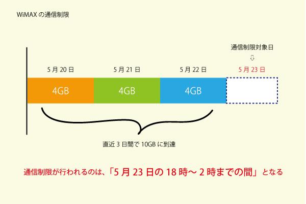 WiMAXは3日間の合計使用量が10GBを超えると、超えた日の翌日18時~2時の間だけ「1Mbps」まで速度が落ちます。