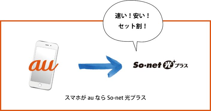 【解説】auユーザーはSo-net光プラスで間違いなし