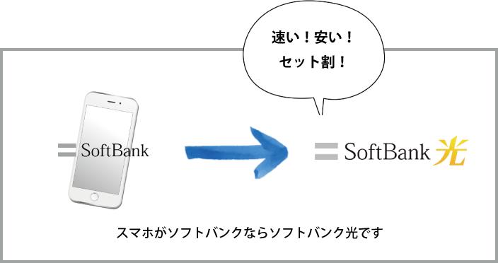 【解説】ソフトバンクユーザーならソフトバンク光