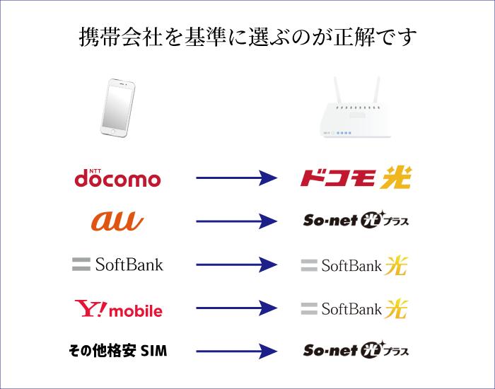 ドコモならドコモ光、auならSo-net光プラス、ソフトバンクならソフトバンク光、ワイモバイルならソフトバンク光、その他の格安SIMならSo-net光プラス
