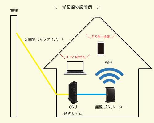 光回線の設置例