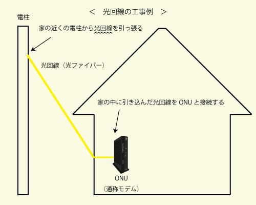 光回線を自宅に引き込む