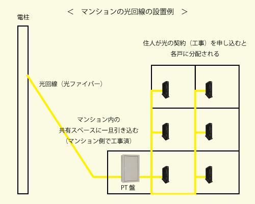 マンションの光回線を共有するイメージ