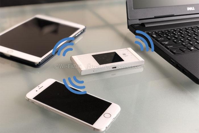 ルーターから飛ぶWi-Fiと接続することでスマホのギガを節約できる