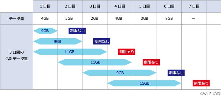 WiMAX速度制限の図