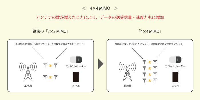 4×4 MIMO(フォーバイフォー マイモ)とは