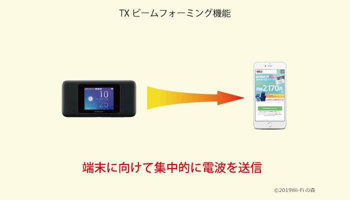 TXビームフォーミング機能搭載