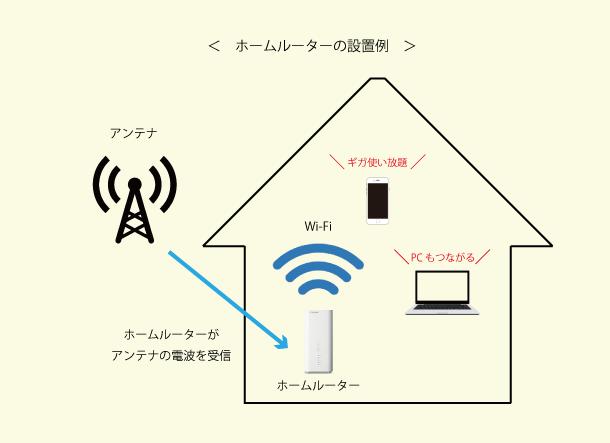 ホームルーターの仕組み