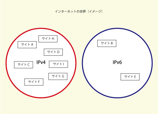ほぼすべてのサイトは「IPv4」に存在している