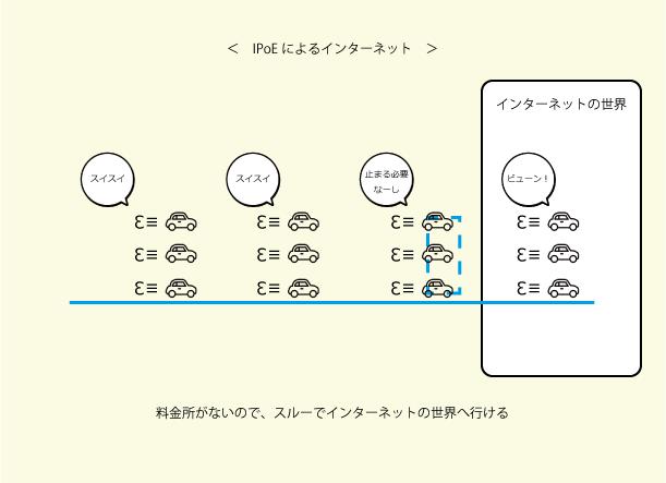 IPoE方式によるインターネット接続
