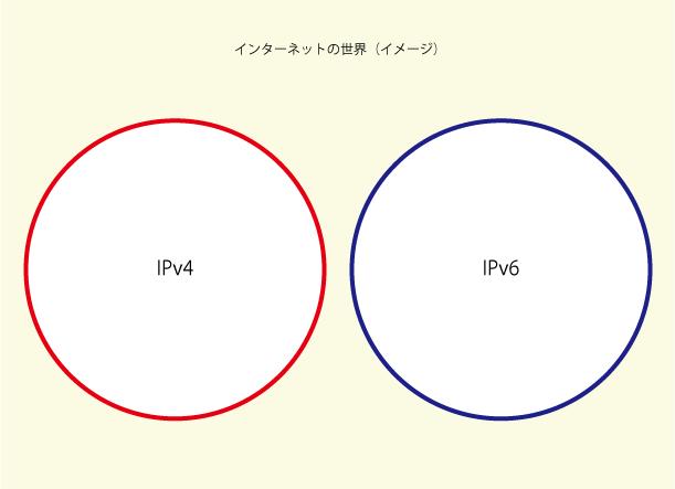 インターネットの世界は2つある