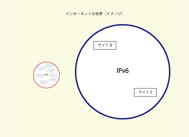 IPv6は空いている