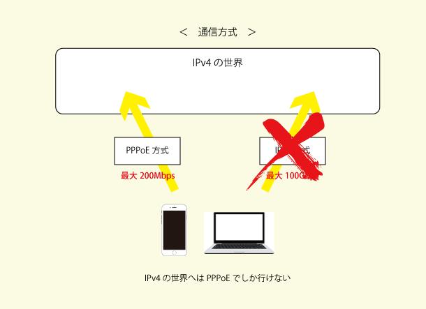 IPv4にはPPPoEでしか行けない