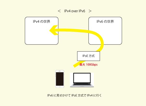 IPv6に見せかけてIPoE方式でIPv4へ行く