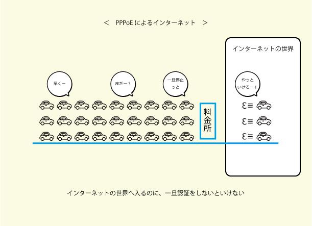 PPPoE方式によるインターネット接続