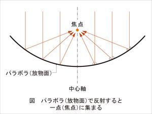 パラボナアンテナの原理