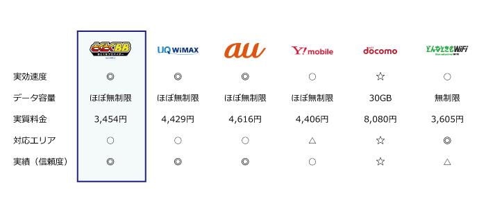 ポケットWi-Fiの比較表