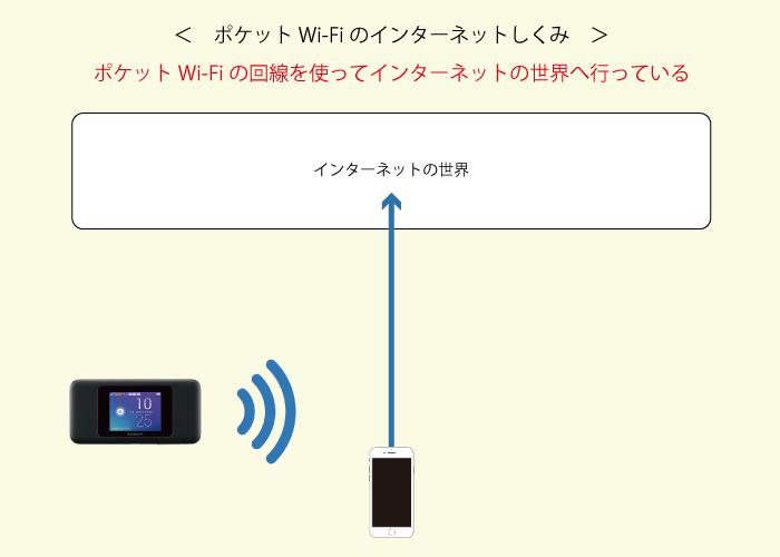 ポケットWi-Fiのインターネットのしくみ