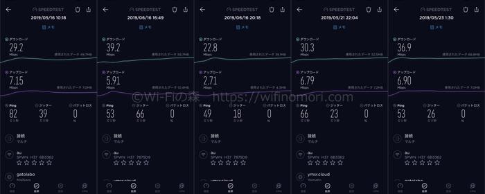 WiMAXの実効速度計測結果