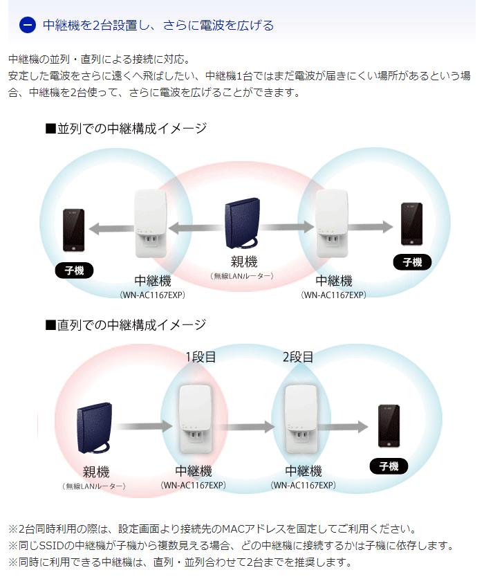 WN-AC1167EXPは直列でも並列でも2台まで接続可能