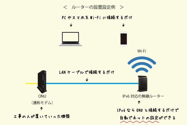 自宅に設置されたONU(モデム)とIPv6対応の無線LANルーターをLANケーブルで接続するだけ