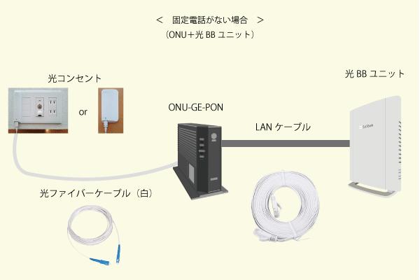 ONUとソフトバンクから届いた光BBユニットをLANケーブルでつなげるだけ