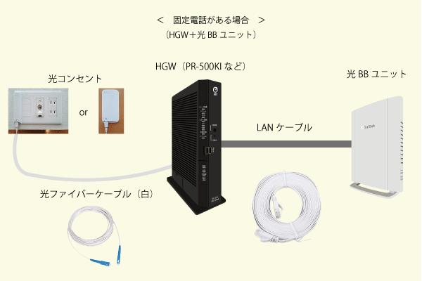 HGWと光BBユニットをLANケーブルでつなげる