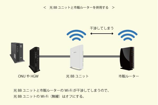 光BBユニットと市販ルーターを同時に使うと無線が干渉してしまう