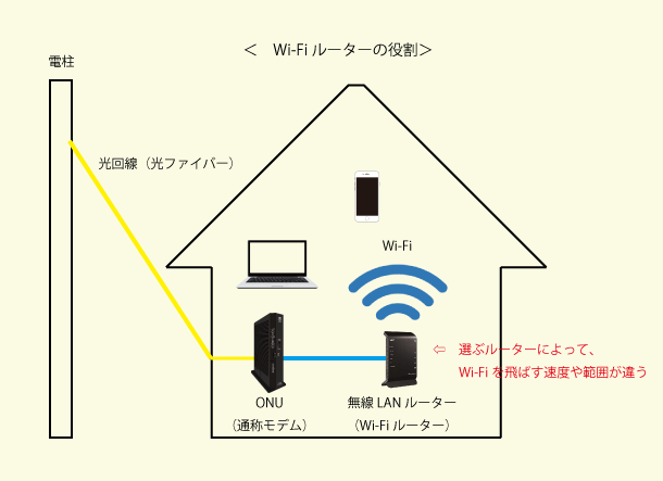Wi-Fiルーターによって速度が変わる