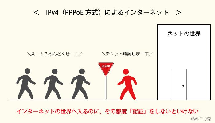 IPv4(PPPoE)は混雑する