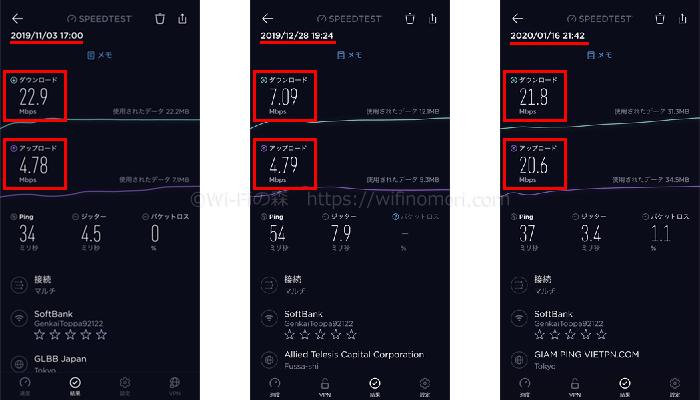 限界突破WiFiの速度推移