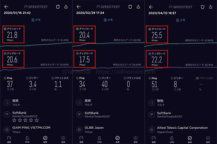 限界突破WiFiの実際の速度推移