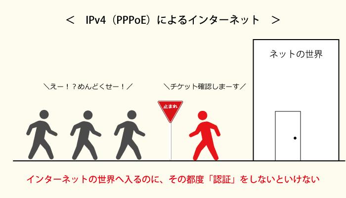 IPv4(PPPoE)の仕組み