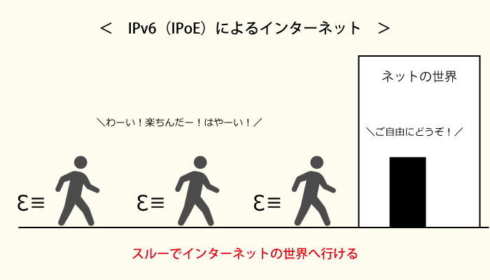 IPv6(IPoE)の仕組み