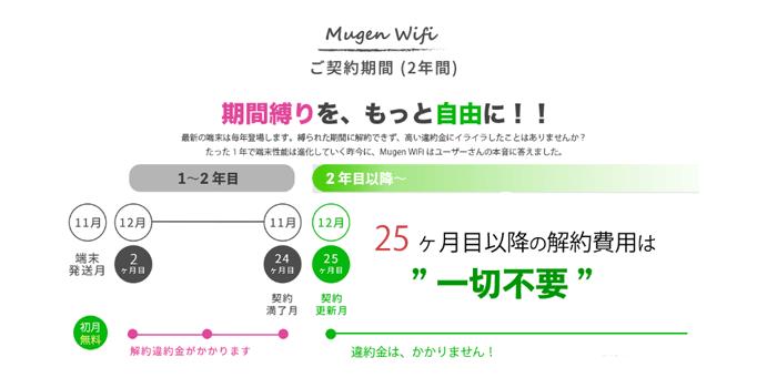 Mugen-WiFiの違約金