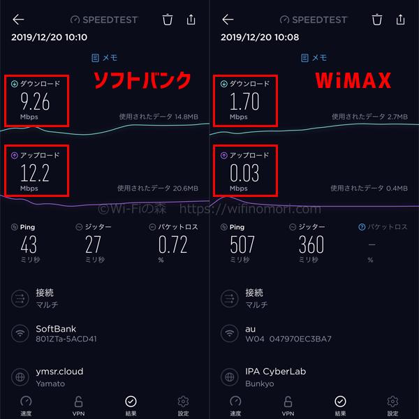 スペースWi-Fiの実行速度比較