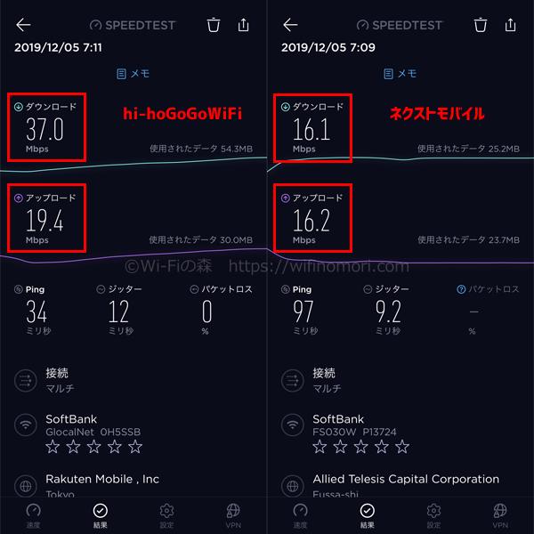 「hi-ho GoGo Wi-Fi」と「ネクストモバイル」の速度比較