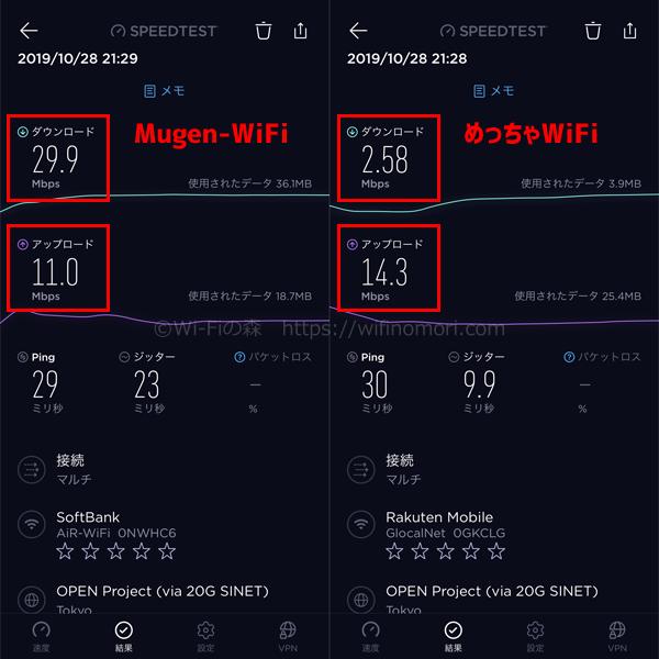 Mugen-WiFiとめっちゃWiFiの速度比較