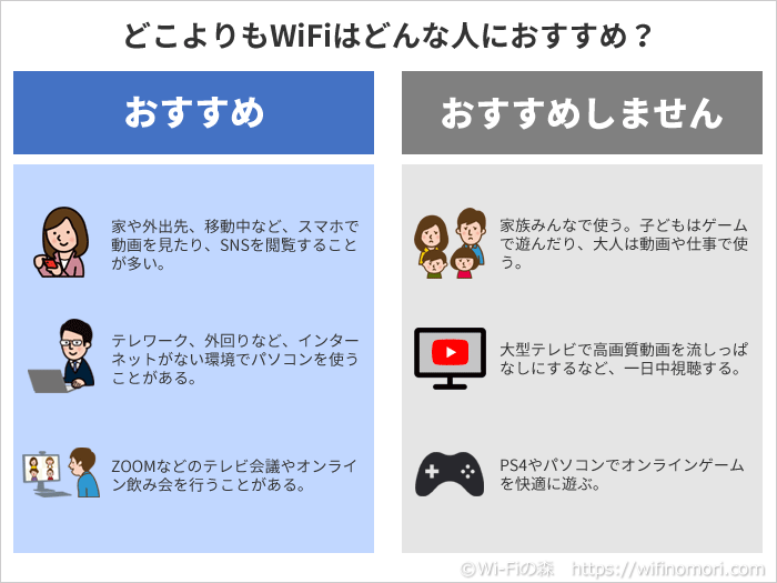 どこよりもWiFiはどんな人におすすめ?