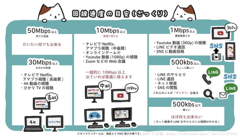 回線速度の目安(ざっくり) 速度 何ができる? 50Mbps以上 何でも快適 だいたい何でもできる 30Mbps以上 おおむね快適 ・4K動画の視聴 ・テレビでNetflix、アマプラ視聴(高画質) ・ひかりTVの視聴 10Mbps以上 普通に使える ・オンラインゲーム※ ・YouTube動画(1080p)の視聴 ・テレビでNetflix、アマプラ視聴(中画質) ・ZOOMなどのWeb会議 1Mbps以上 最低限使える ・YouTube動画(360p)の視聴 ・LINEビデオ通話 ・SNSに動画投稿 500kbs以上 ちょっと厳しい ・ネット検索 ・LINE通話 ・LINEのやりとり ・SNSの閲覧 これらのことが「ぎりぎり」できる 500kbs未満 厳しい ほぼ何もできない (ネット検索やLINEのやりとりにも時間がかかる) ※オンラインゲームは、速度よりもPING値が大事です。