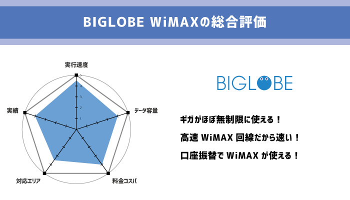 BIGLOBE WiMAXのレーダーチャート
