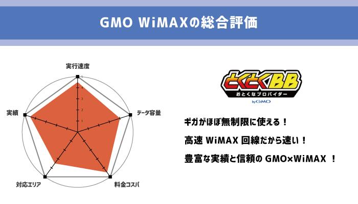 GMO WiMAXのレーダーチャート