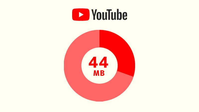 「480p」画質の場合のデータ通信量