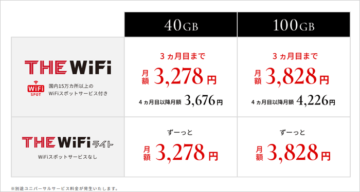 THE WiFiの料金プラン